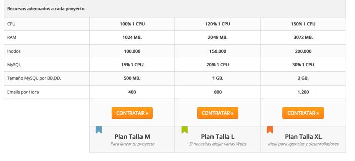 Precio hosting alta capacidad Webempresa